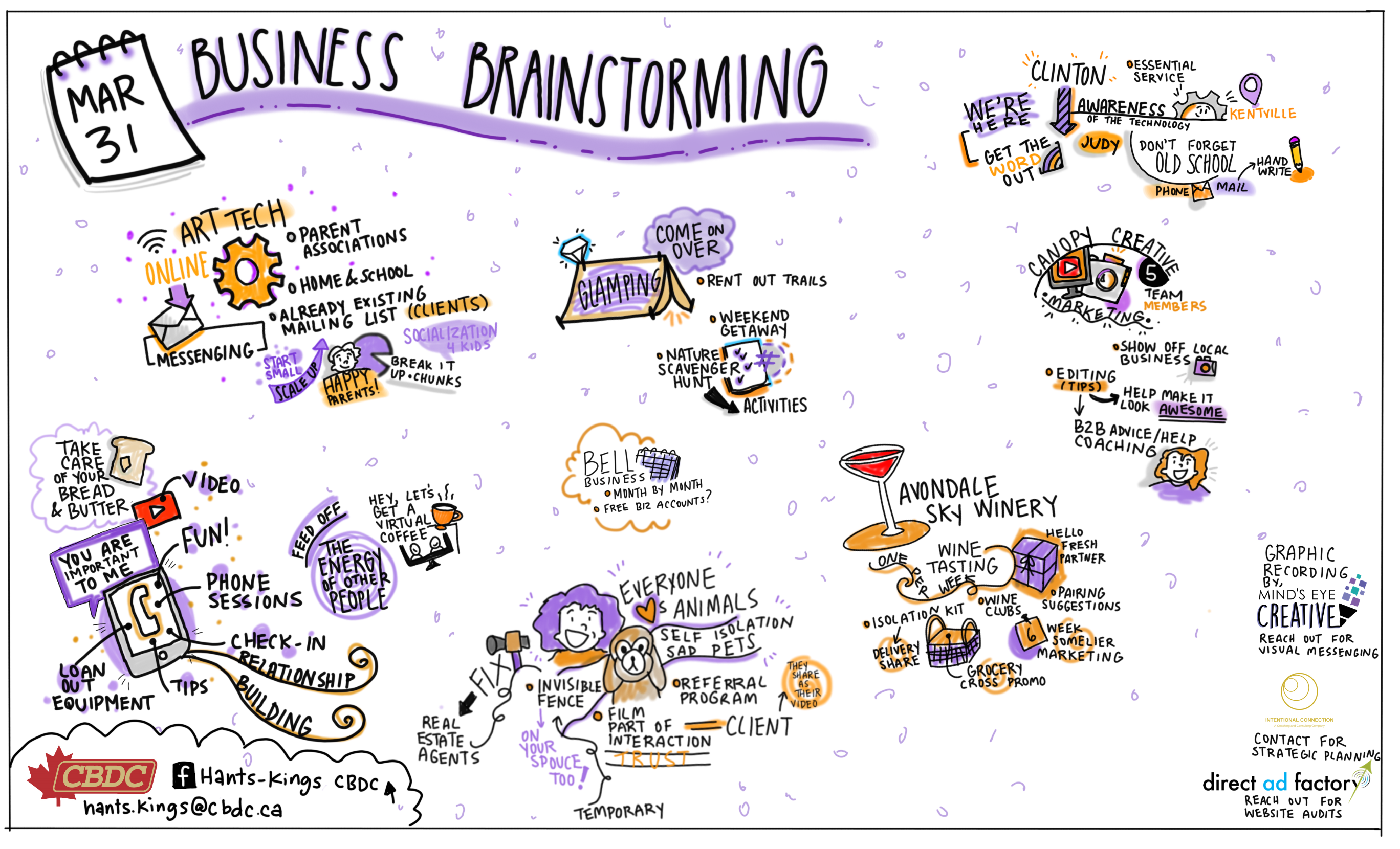 Business Brainstorming graphic recording by Minds Eye Creative