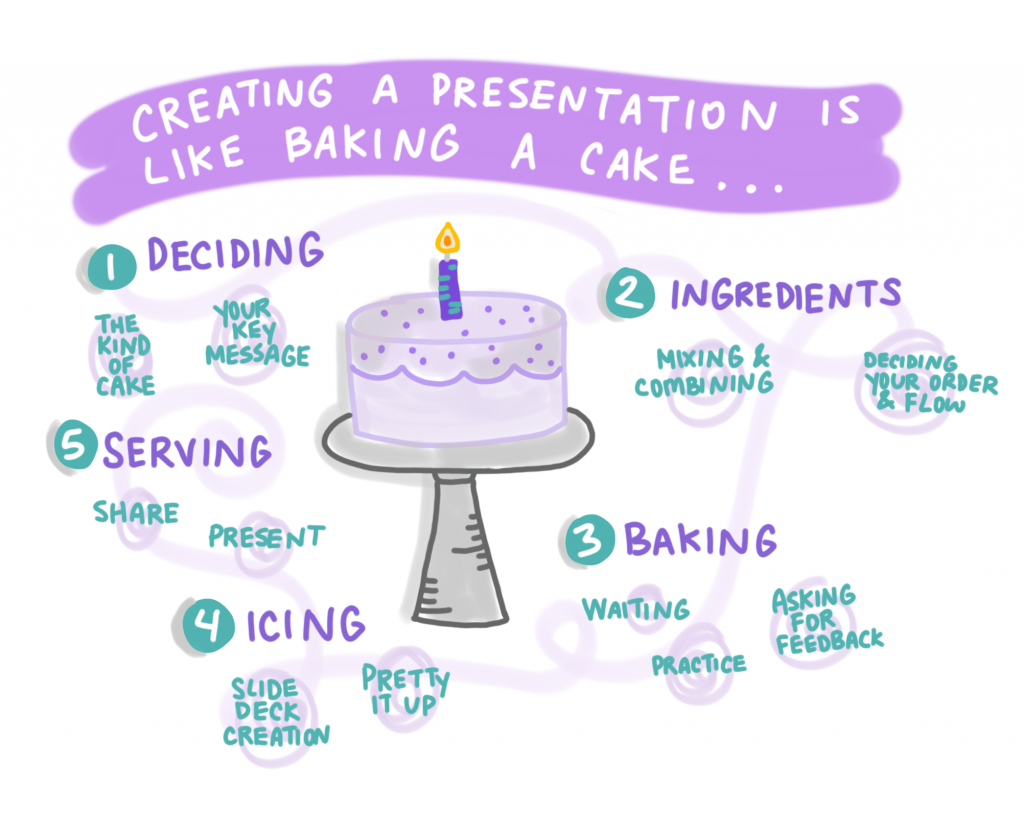 Creating a presentation is like baking cak