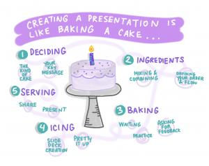 Creating a presentation is like baking cak