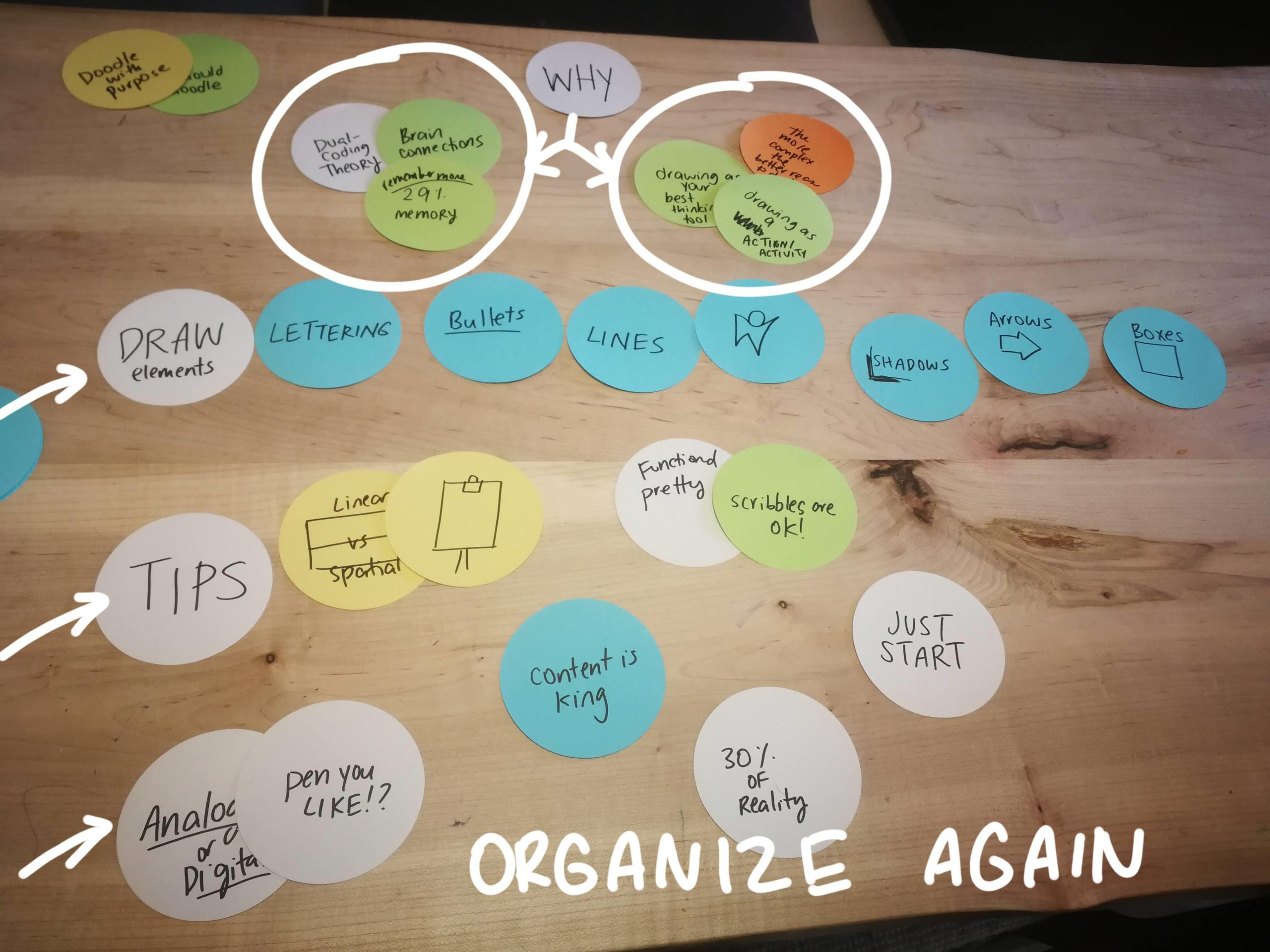 Sticky notes for HOW TO DEVELOP & ORGANIZE YOUR PRESENTATION