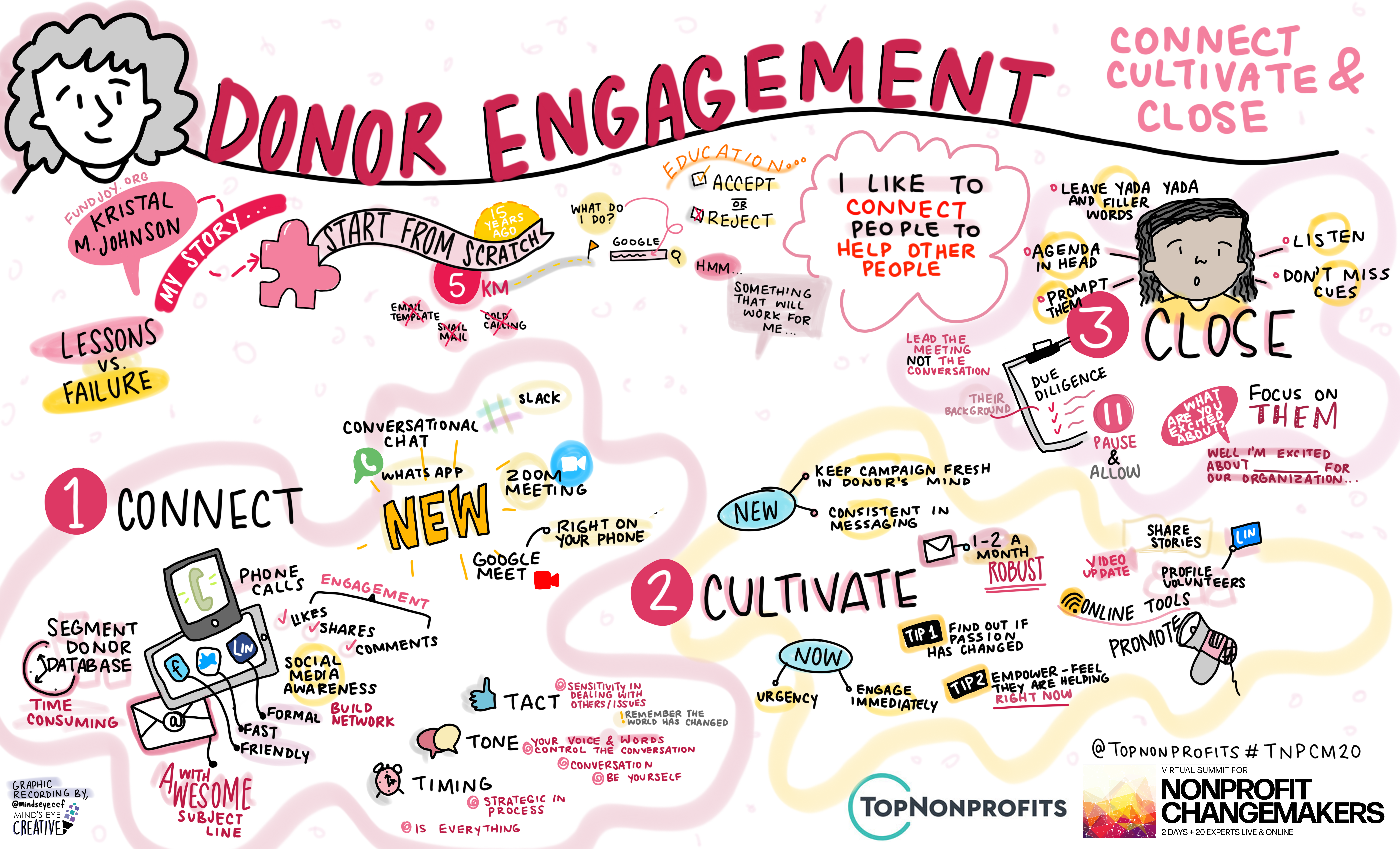 graphic recording by Minds Eye Creative