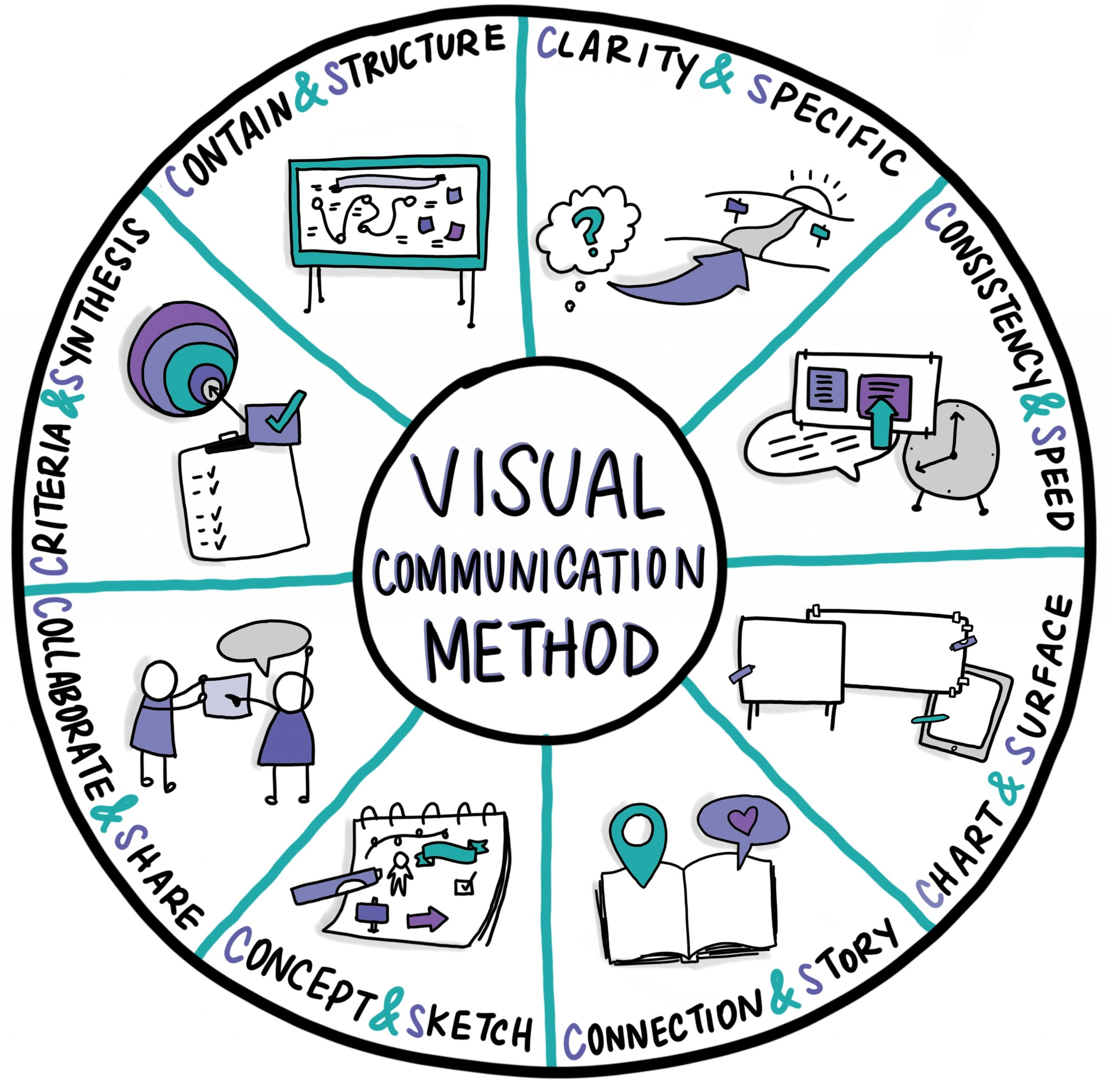 Visual communication method for graphic recording ebook by Ashton Rodenhiser Minds Eye Creative