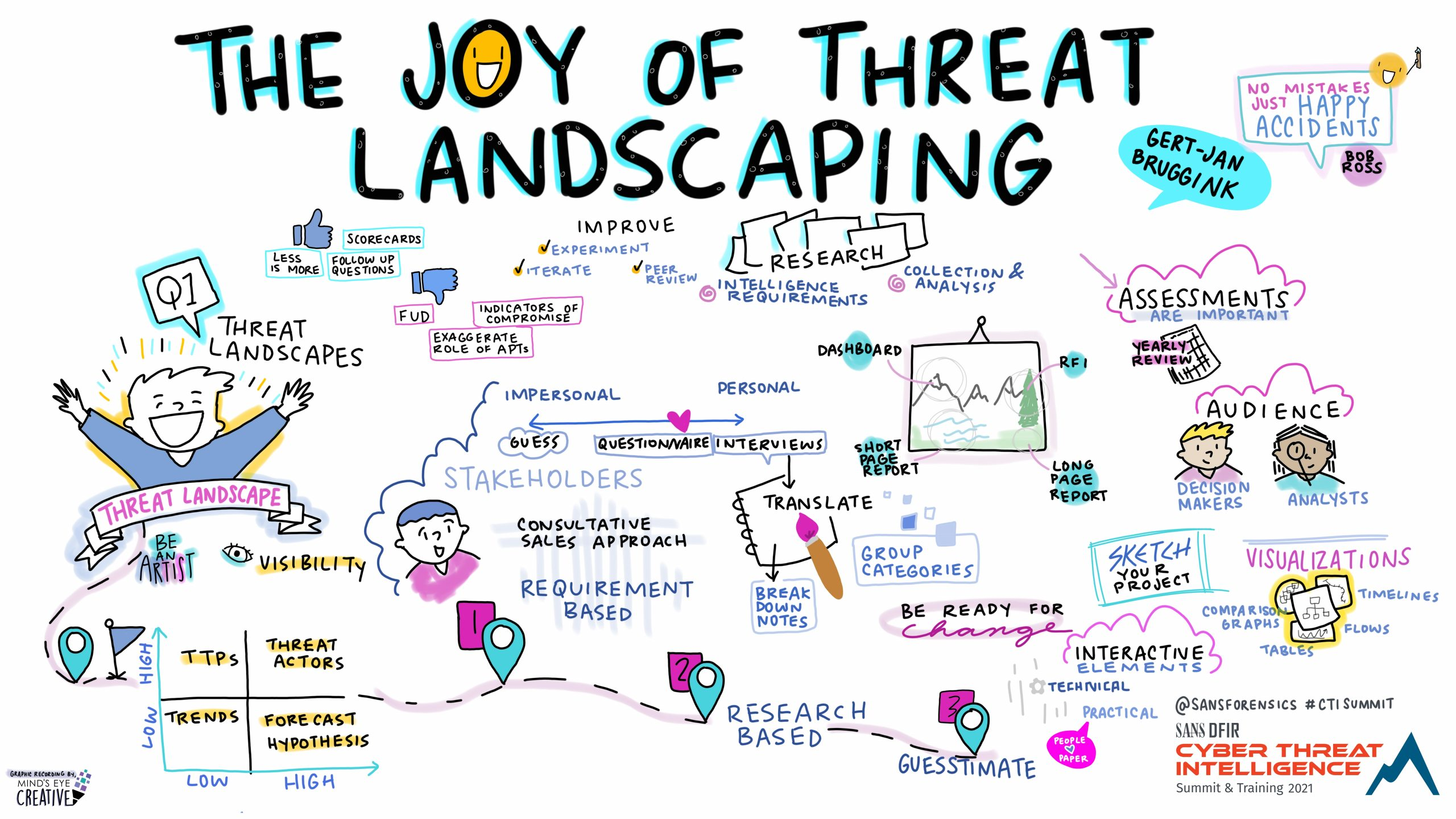 threat landscaping graphic recording