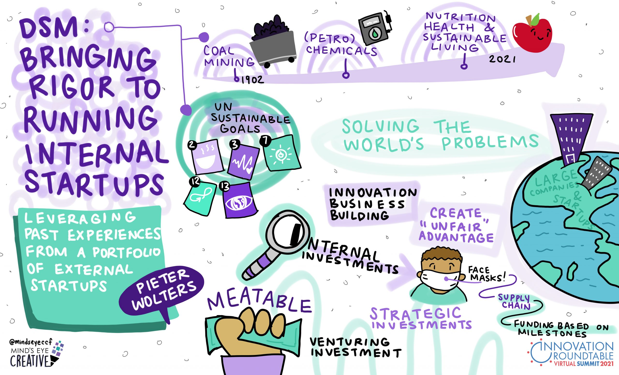 innovation roundtable graphic recording